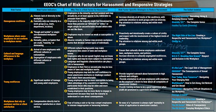 Sollah Adds Product Solutions to EEOC's Chart of Risk Factors for Harassment