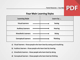 Four Main Learning Styles (Overview)